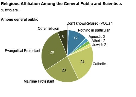 A pie chart from the Pew Research Center showing religious belief across the U.S. general public.